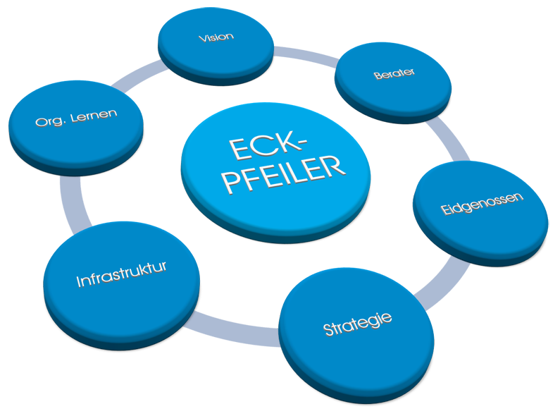 eckpfeiler change management