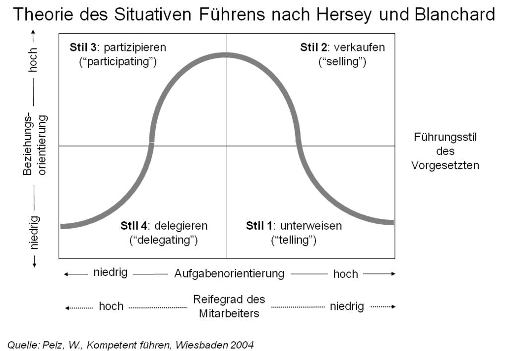 Situative Führungstheorie Hersey/Blanchard