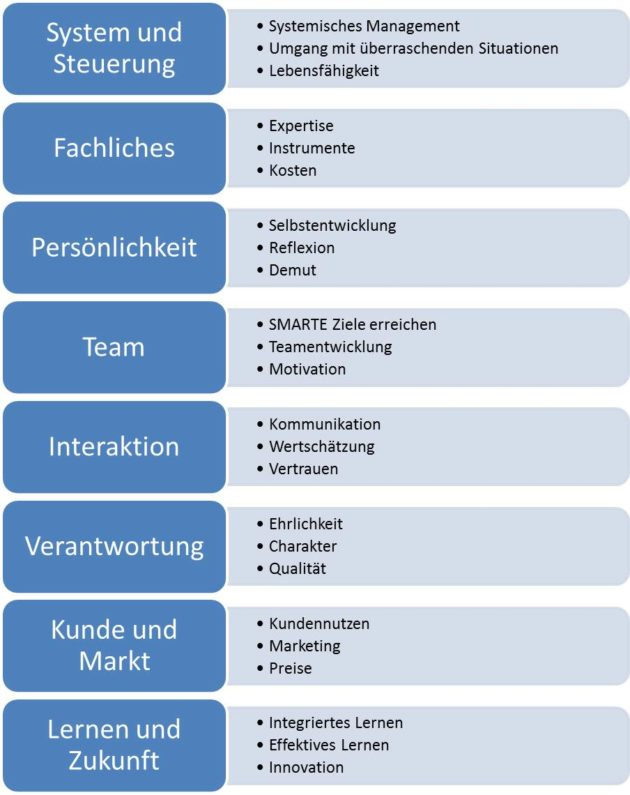 Die acht Elemente der Managementkompetenz