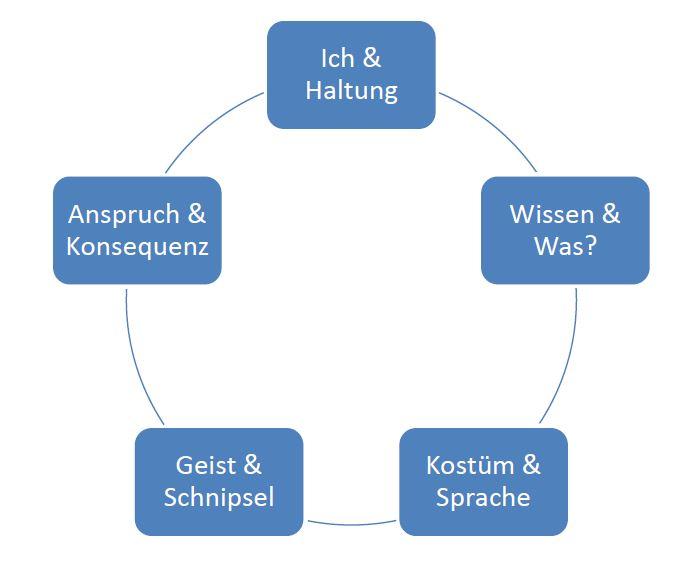 Die Eckpfeiler in Schumpeters Didaktik